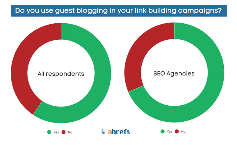Ahrefs Link Building Survey