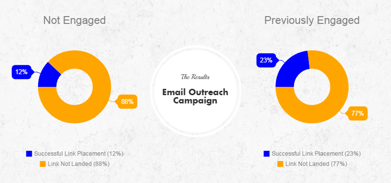 Email Outreach Campaign Results - Successful Link Placement