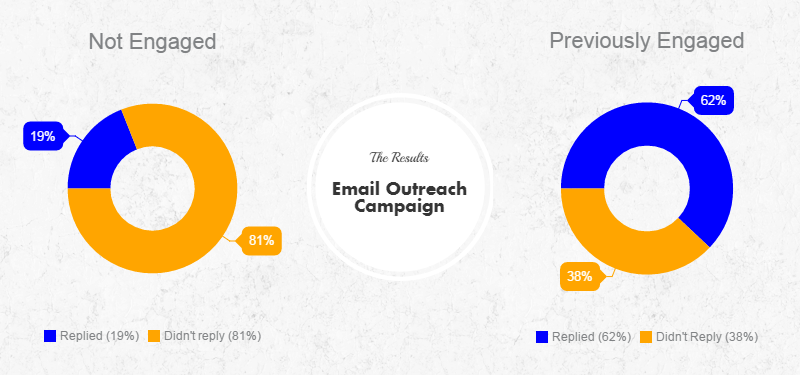 Email Outreach Campaign Results - Reply Rate