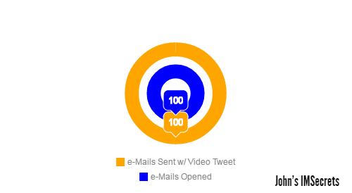 Twitter for SEO - Video Tweet Chart
