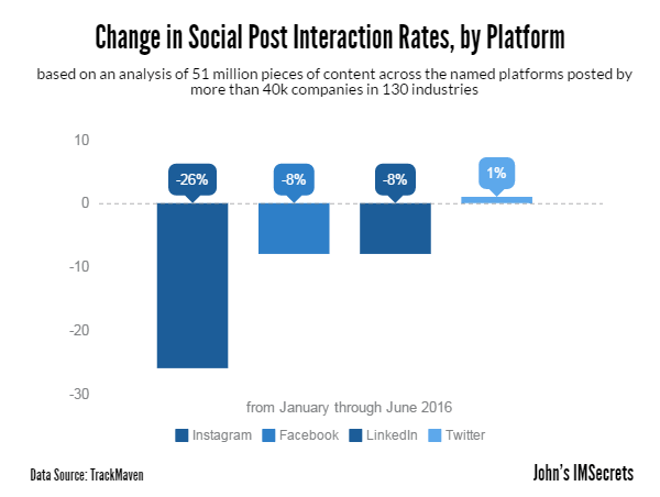 Change in social post interaction