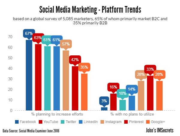 Social media marketing trends 2016