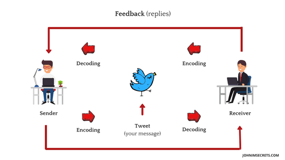 Twitter marketing - Communication Model