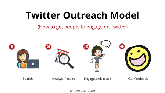 Twitter Outreach Model