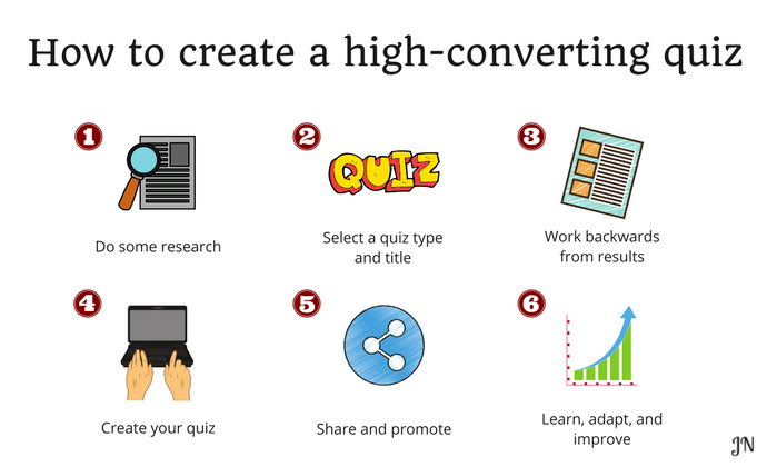 This image shows the 6-step process you need to follow in order to create a high-converting quiz
