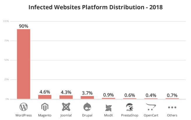 Infected websites platform distribution in 2018