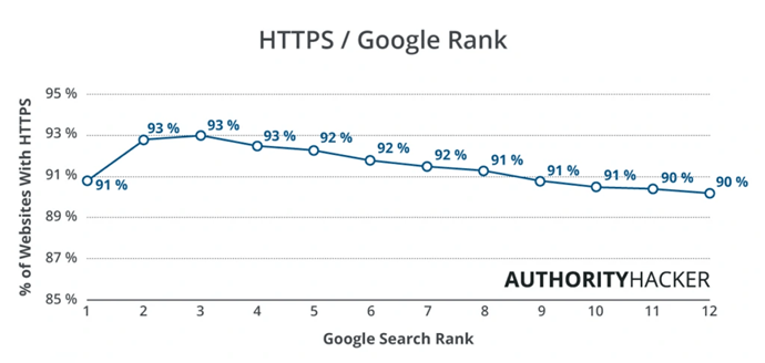 Most sites have now transitioned to SSL and Google is rewarding them.